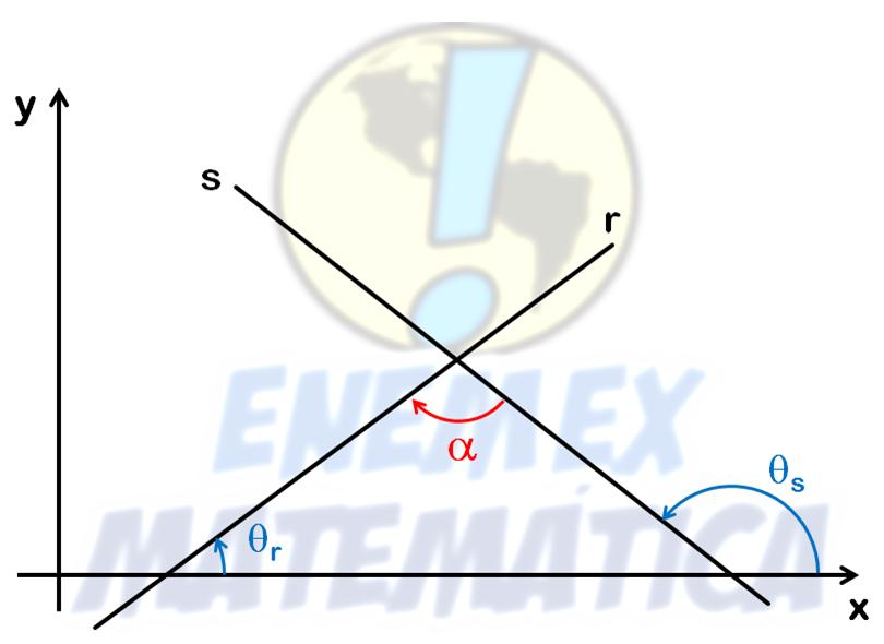 Ângulo formado por 2 retas coeficiente angular tangente