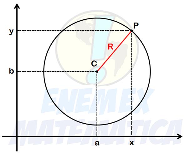 Equação reduzida da circunferência, raio, distância, pitágoras,centro,