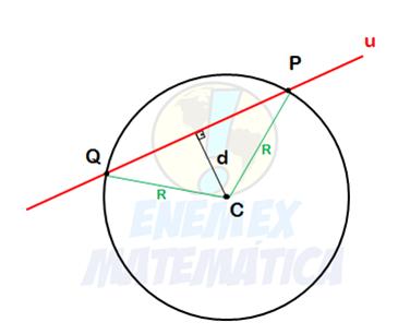posição, relativa, reta, circunferência, distância, raio, centro