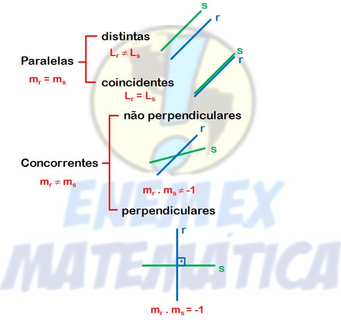 posição relativa paralelas perpendiculares distintas coincidentes