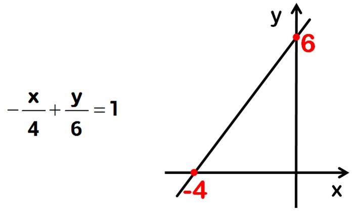 equação segmentária