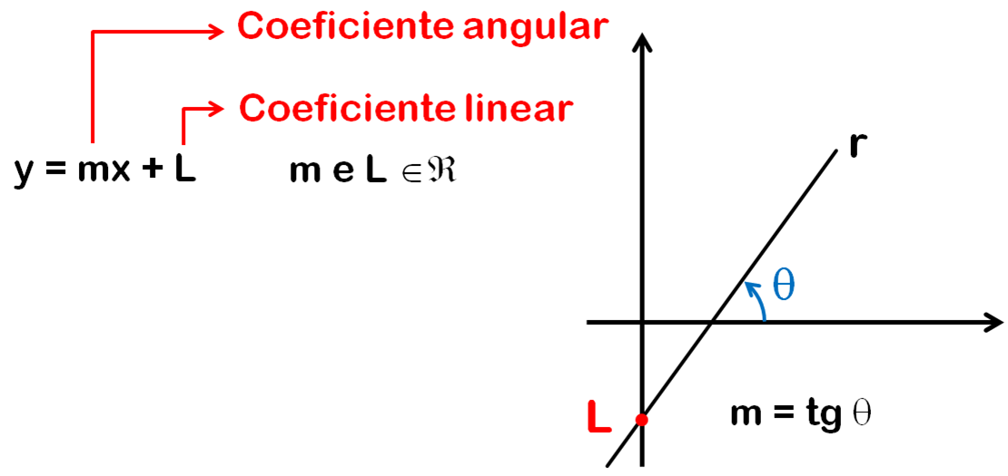 coeficiente angular e linear da equação reduzida