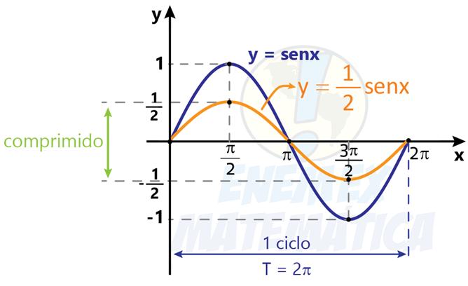 grafico_funcao_1/2senx