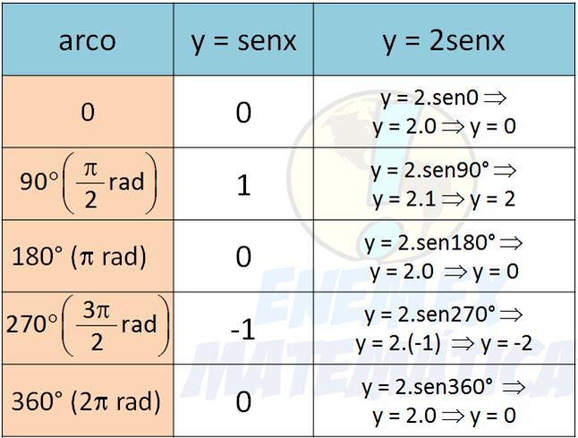 grafico_funcao_2senx