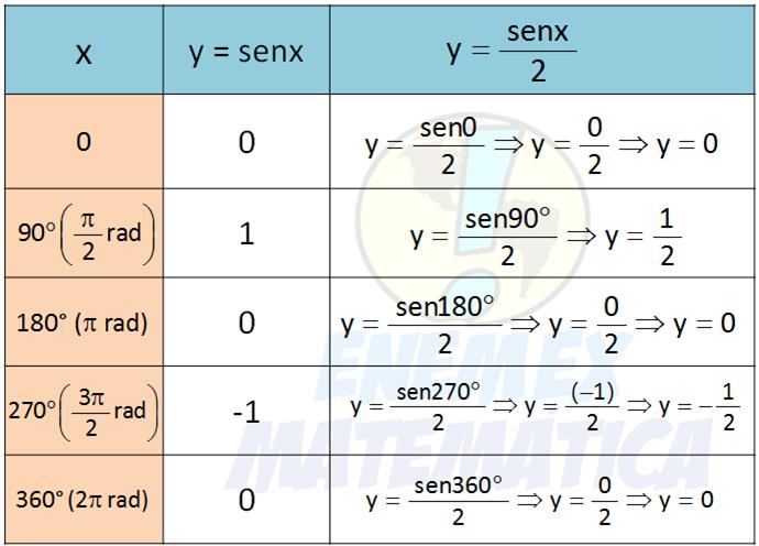 tabela_senx_div_2