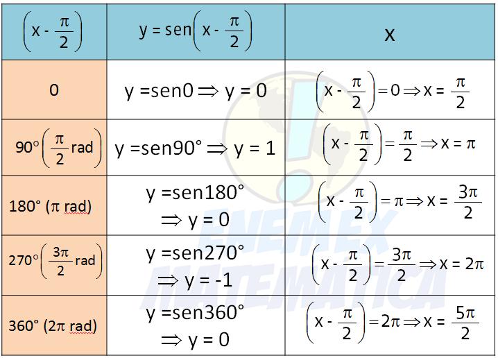 tab_função_sen(x-pi)