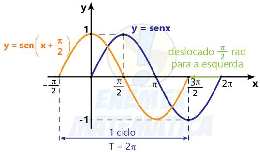 grafico_funcao_sen(x+pi)