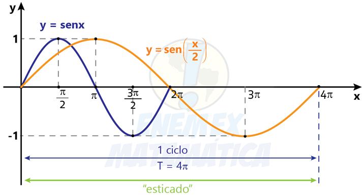 grafico_sen(x/2)