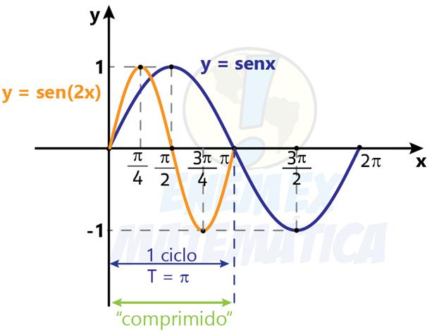 grafico_sen(2x)