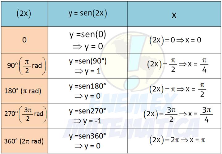 tabela_função_sen(2x)
