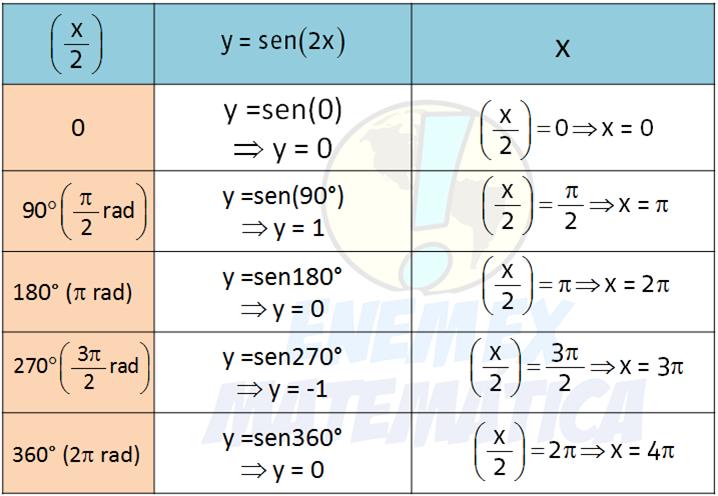 tabela_função_sen(x/2)