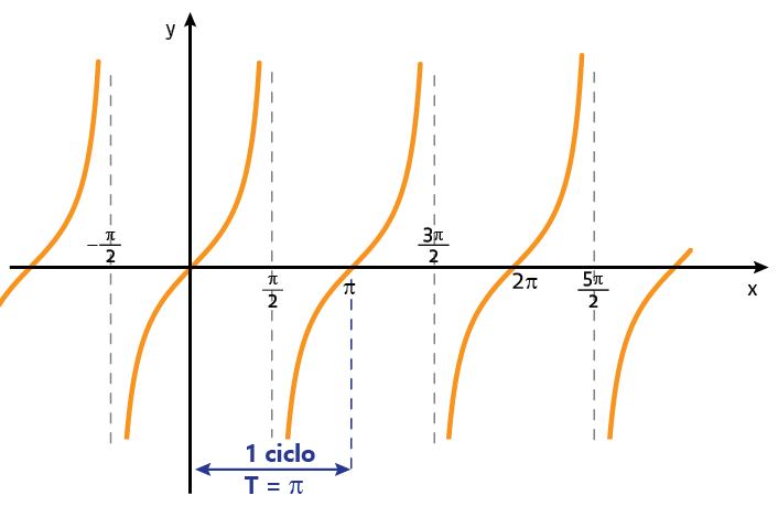gráfico da função tangente
