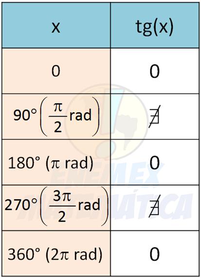 tabela com valores da tangente