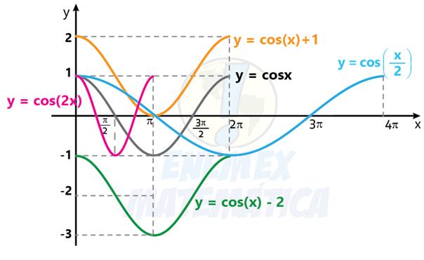 gráficos da função cosseno