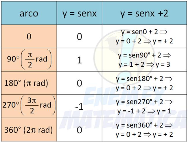 tabela_senx+2