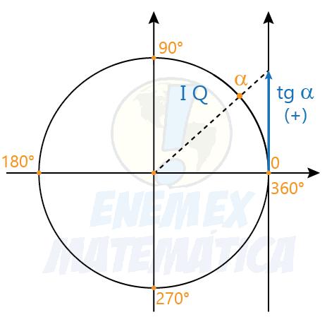 tangente de um arco do 1° quadrante