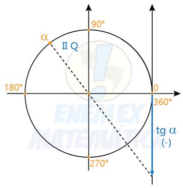 tangente de um arco do 2° quadrante
