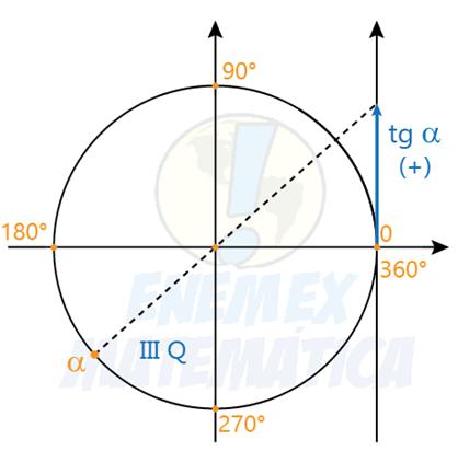 tangente de um arco do 3° quadrante