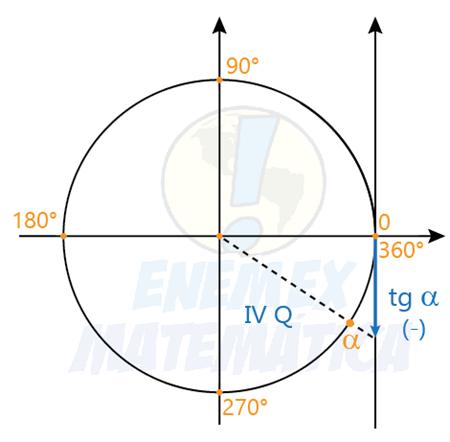 tangente de um arco do 4° quadrante