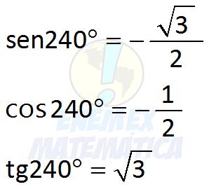 sen_cos_tg_de 240°