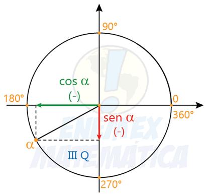 sen_cos_tg_arco_3_quadrante